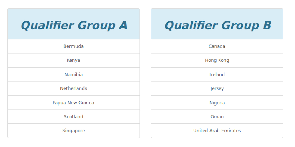 T20 World Cup Qualifier Groups