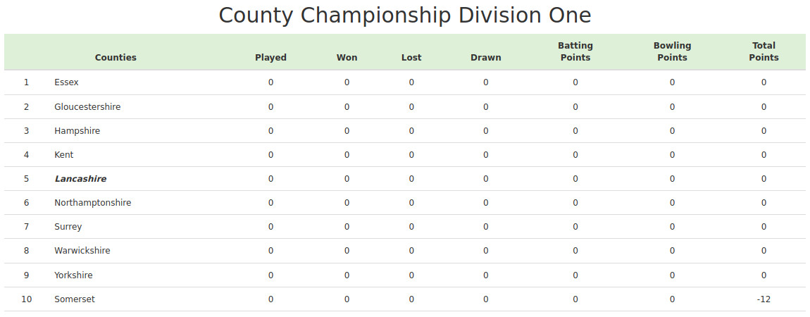 Devildogs County Championship Division One 2020 Table Archive