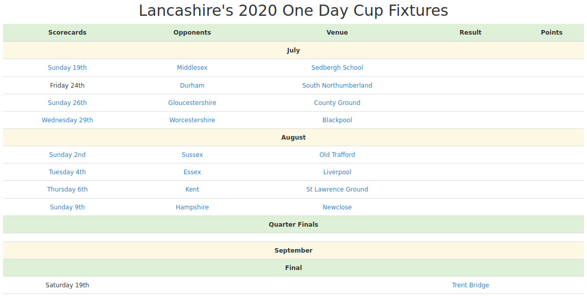 Devildogs Lancashire's One Day Cup 2020 Fixtures Archive