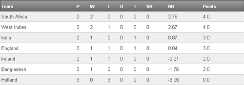 Cricket World Cup Group B